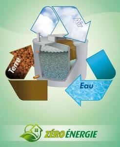 technique épuration de l'eau par Epur Bio France
